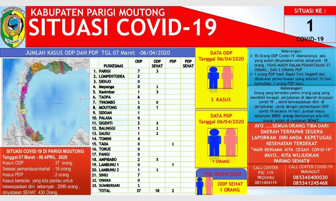 situasi Covid-19 di Kabupaten Parigi Moutong, Tangga 6 April 2020